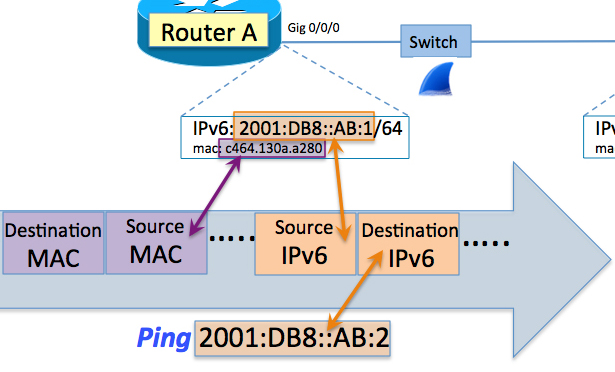 ipv6_topo_with_ping_detail_small