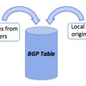 Understanding the BGP Table Version – Part 1: Introduction to BGP Table Version