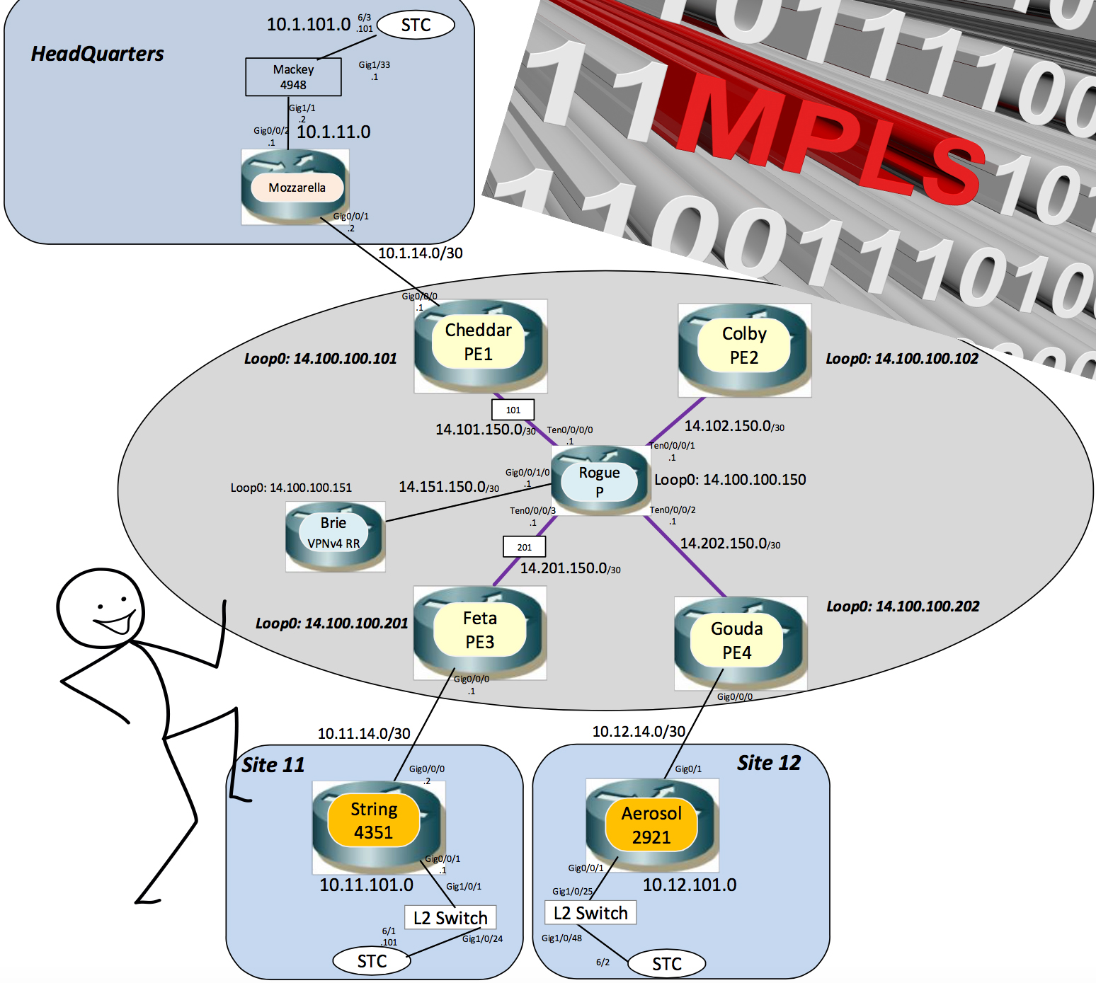 MPLS Fun in the Lab: Building a MPLS L3VPN Unicast and