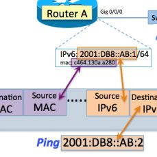 Understanding IPv6: The Ping Before Solicited-Node Multicast (Part 6 of 7)