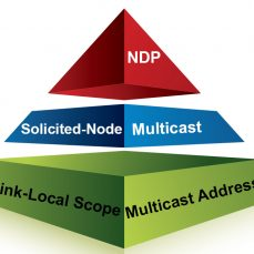 Understanding IPv6: Prepping For Solicited-Node Multicast (Part 5 of 7)