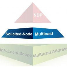 Understanding IPv6: What Is Solicited-Node Multicast? (Part 4 of 7)