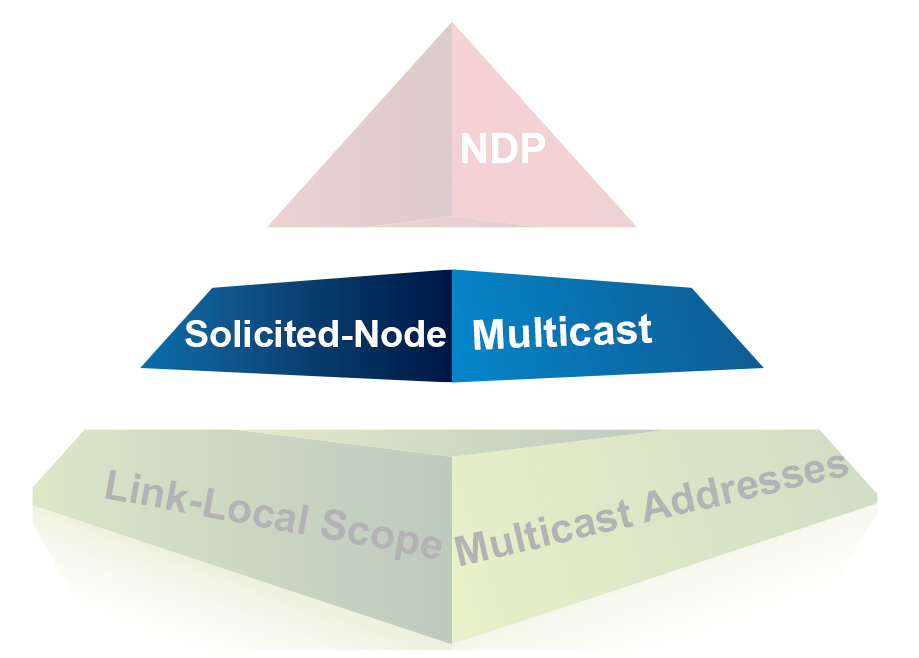 Understanding IPv6 What Is Solicited Node Multicast Part
